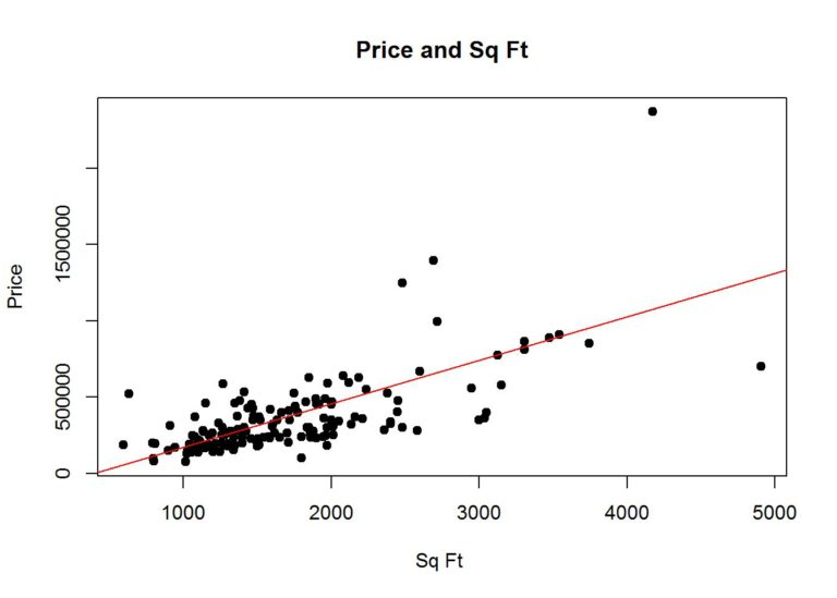 How To Use Linear Regression To Predict Housing Prices