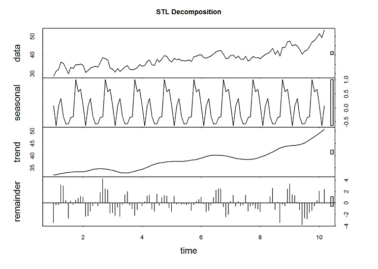 Forecast Stock Prices Example with r and STL   JustInsighting