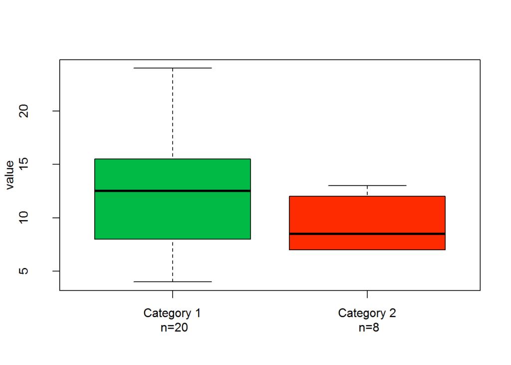 how to interpret box plots justinsighting. Black Bedroom Furniture Sets. Home Design Ideas